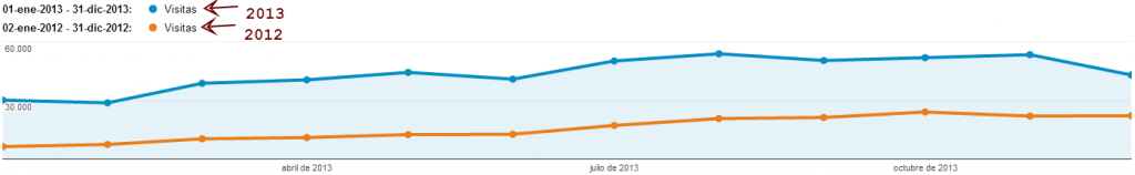 Visión general de público - Google Analytics (1)