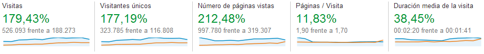 Visión general de público - Google Analytics