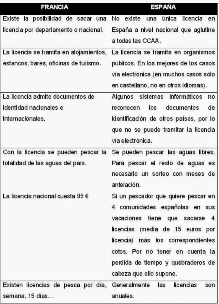 características de la pesca en España y Francia