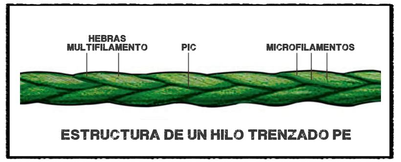 estructura-de-un-hilo-trenzado-multifilamento-pe