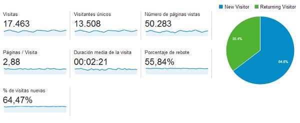 Google Analytics tienda  pezcalo marzo 2014